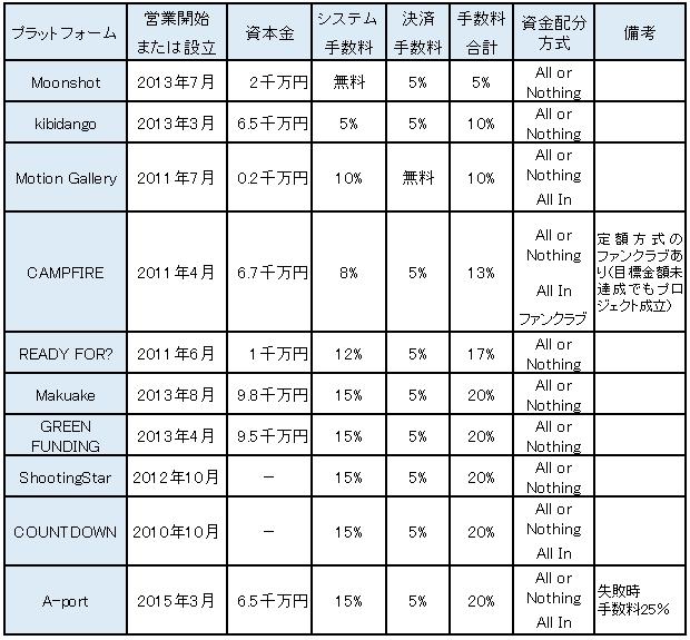 クラウドファンディング プラットフォーム運営会社 比較