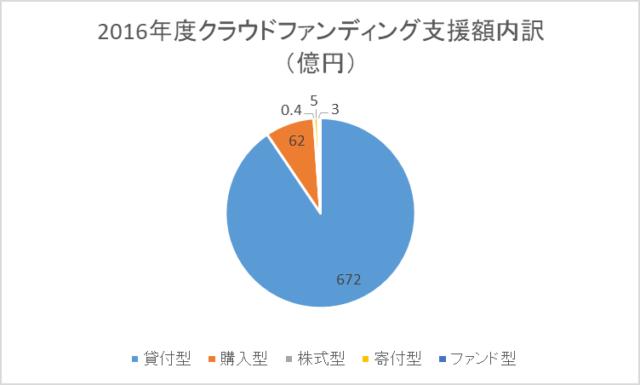 2016年度 クラウドファンディング支援額内訳