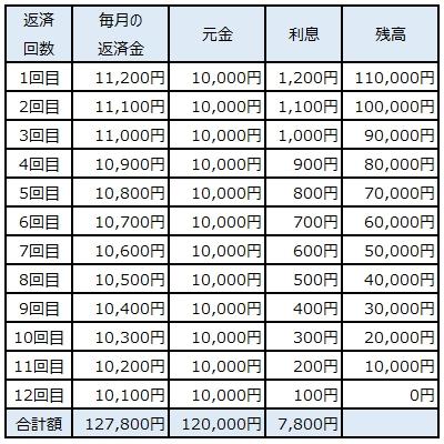 返済シミュレーション表